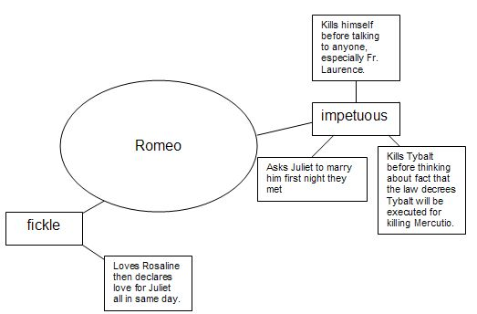 Romeo Character Map